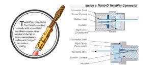 Illustration inside a Nano D Twist Pin connector