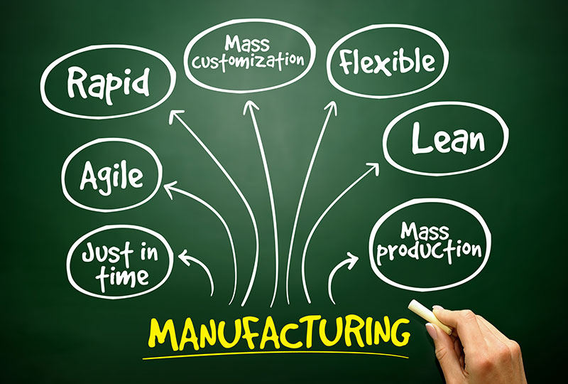 design for manufacture image demonstrating lean, rapid prototyping, just in time, mass production, lean manufacturing, mass customisation