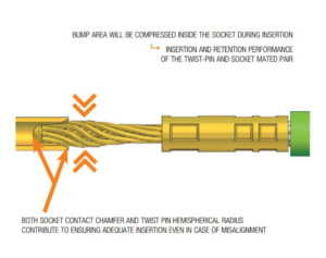 Illustration showing how twist pin contacts work