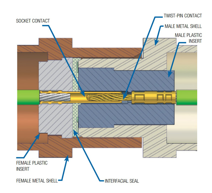Illustration showing twist pin connector pin in the connector and mating socket contact